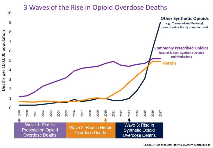 Les trois récentes grandes vagues de crise des opioïdes aux États-Unis