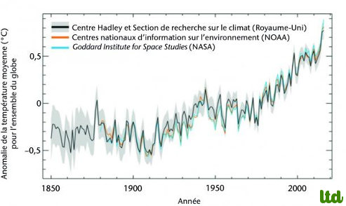 """""""Nombreux records pulvérisés en 2016 dans le domaine du climat, avec des conséquences planétaires"""""""