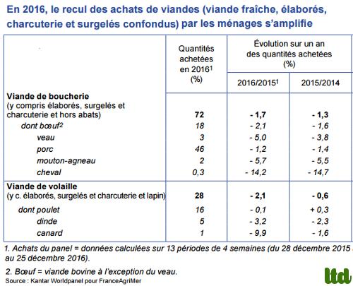 """Augmentation de la consommation de """"viande"""" en 2016 en France"""
